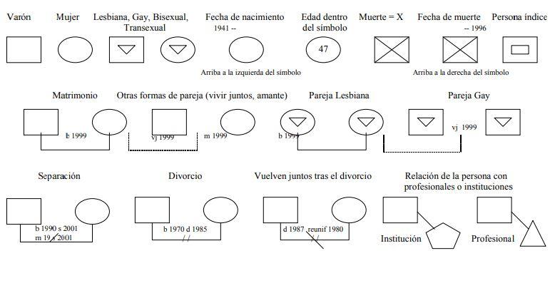 simbolos para crear un genograma