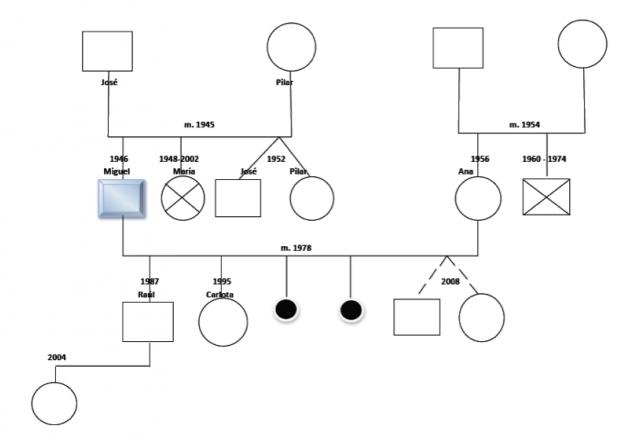 arbol genealogico geneograma