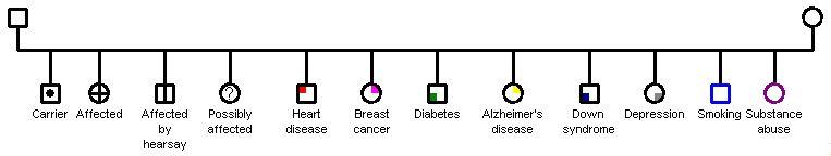 Ejemplos de símbolos médicos del genograma